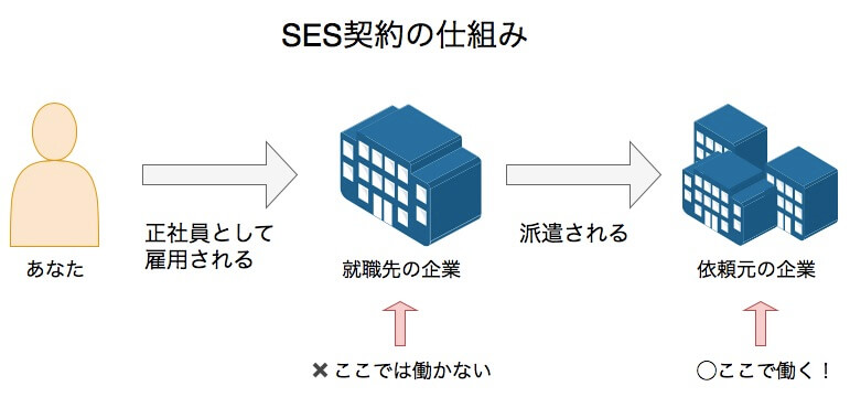 SESの仕組み