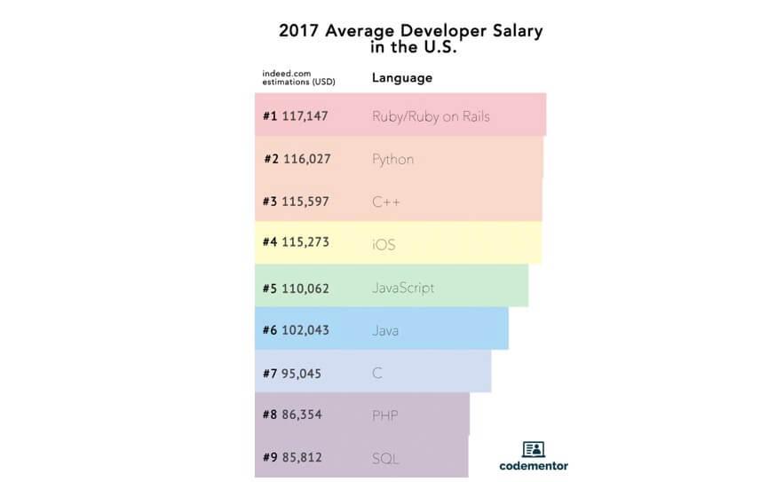 プログラミング 稼げる 言語 アメリカ