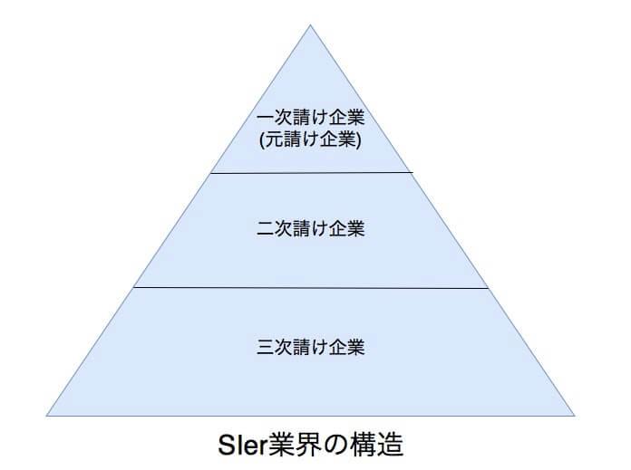 SIer業界の構造